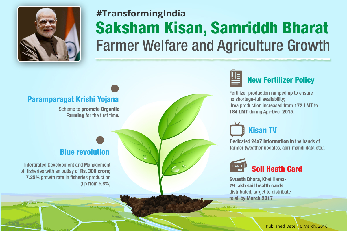 Saksham-Kisan,-Samriddh-Bharat-update