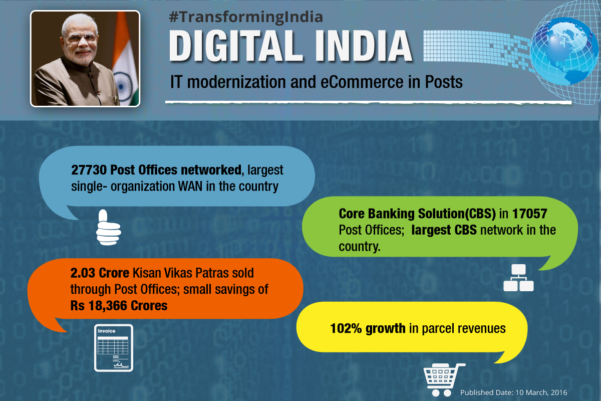 digital-india-IT-modernization-and-eCommerce-in-Posts