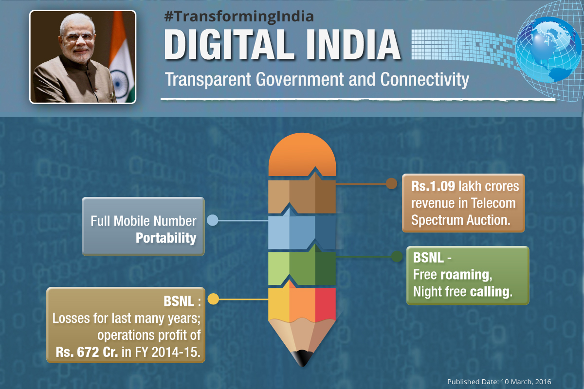 digital-india-Transparent-Government-and-Connectivity