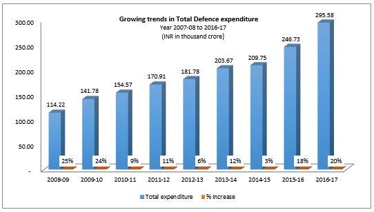 India's Defense