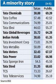Tata Sons Cyrus Mistry Ratan Tata