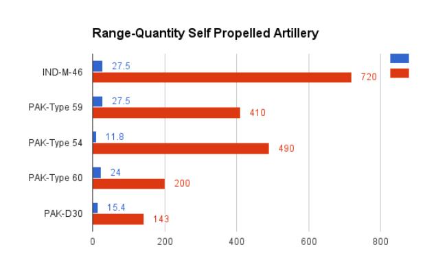 India Pakistan Artillery
