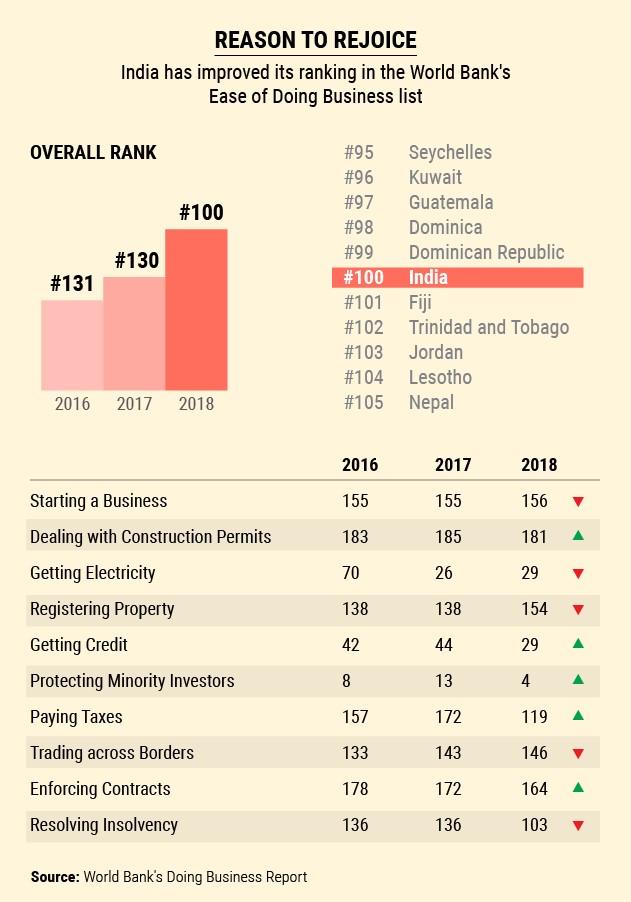 Indian Economy 2017
