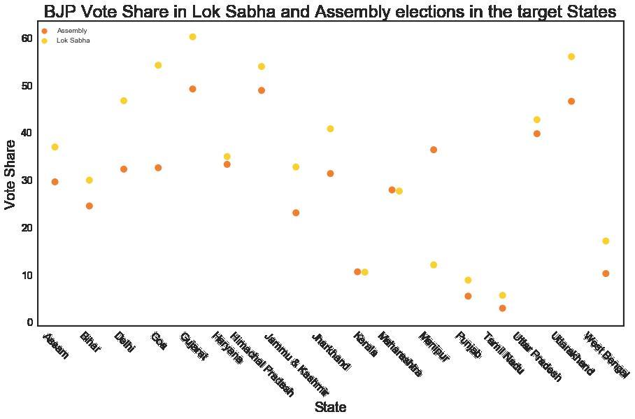 bjp vote share