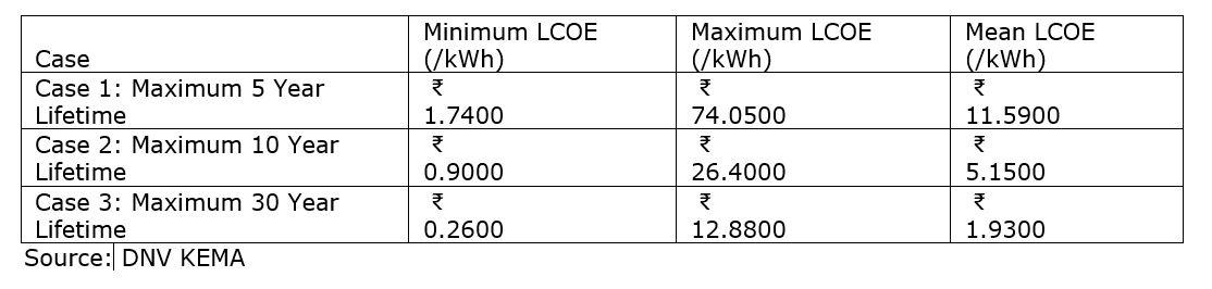 India Piezo Electricity