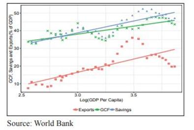 Nirmala Sitharaman, exports, Modi Government, $5 trillion economy, GDP, India, USA, China