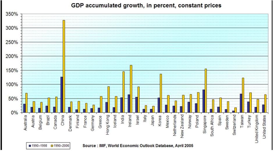 China, Chinese economy, GDP