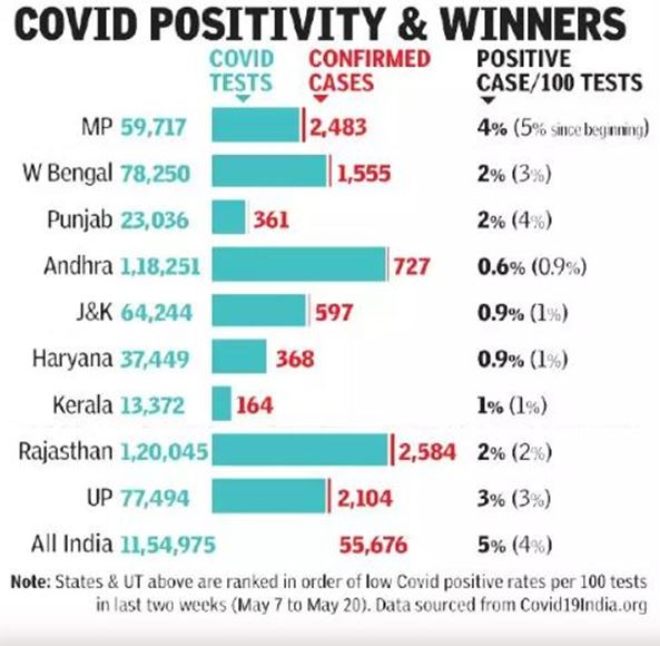 COVID-19, India