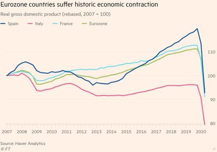 Eurozone, Europe, China